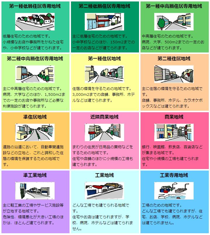 国交省HPから 用途地域12種類の概略 イラスト