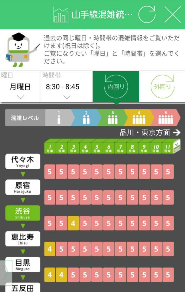 山手線混雑統計情報 月曜・渋谷朝内回り