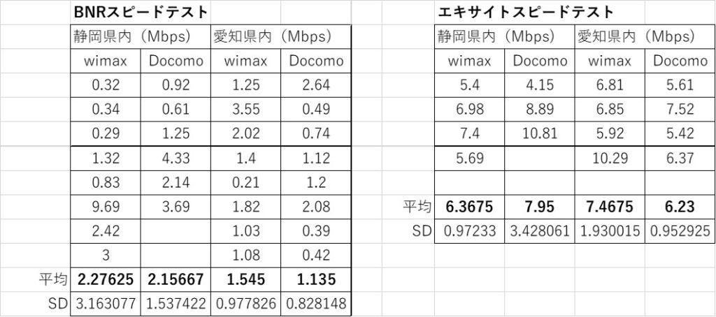 東海道新幹線 WiMAX vs Docomo Xi
