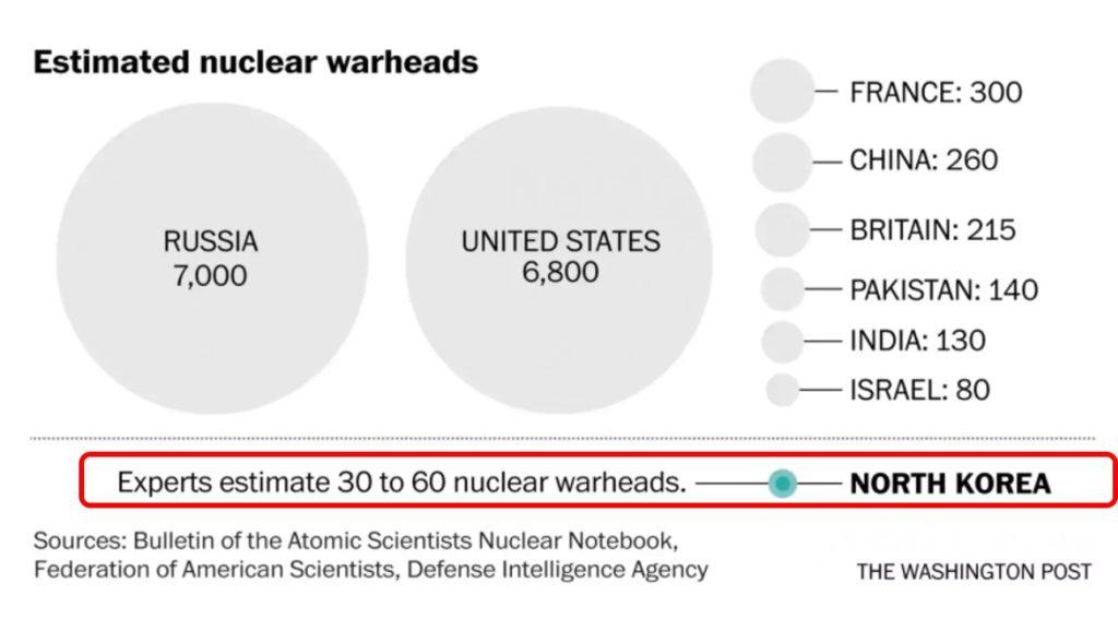 20170808ワシントンポスト紙 各国の核弾頭数