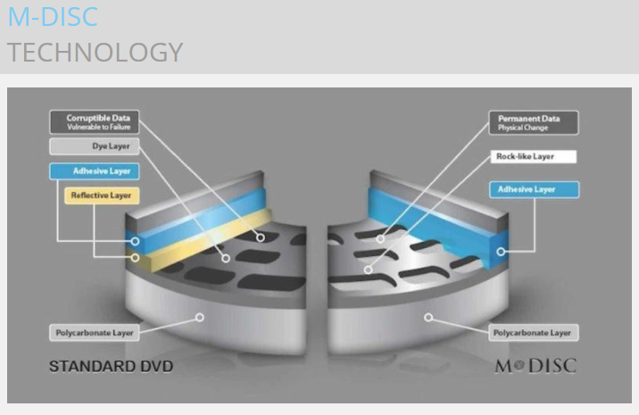 MDISC technology comparison