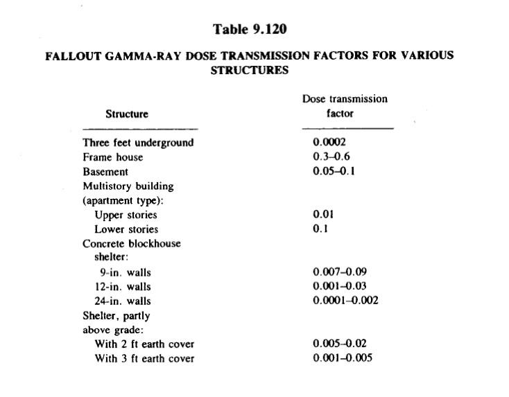 1977 Falloutの放射線の透過率