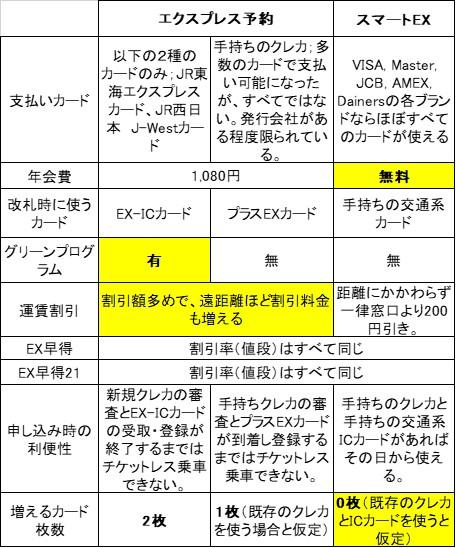 東海道山陽新幹線チケットレスサービス比較表