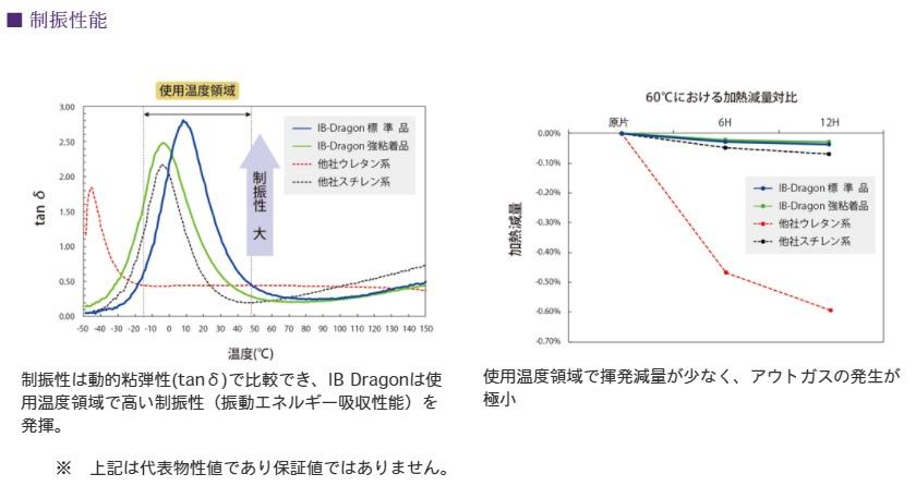 龍田化学 IB DRAGON 7 特性