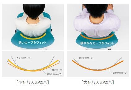 OKAMURA バックカーブアジャスト機構の説明