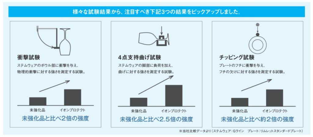 石塚硝子株式会社 IPTの解説 カタログから02