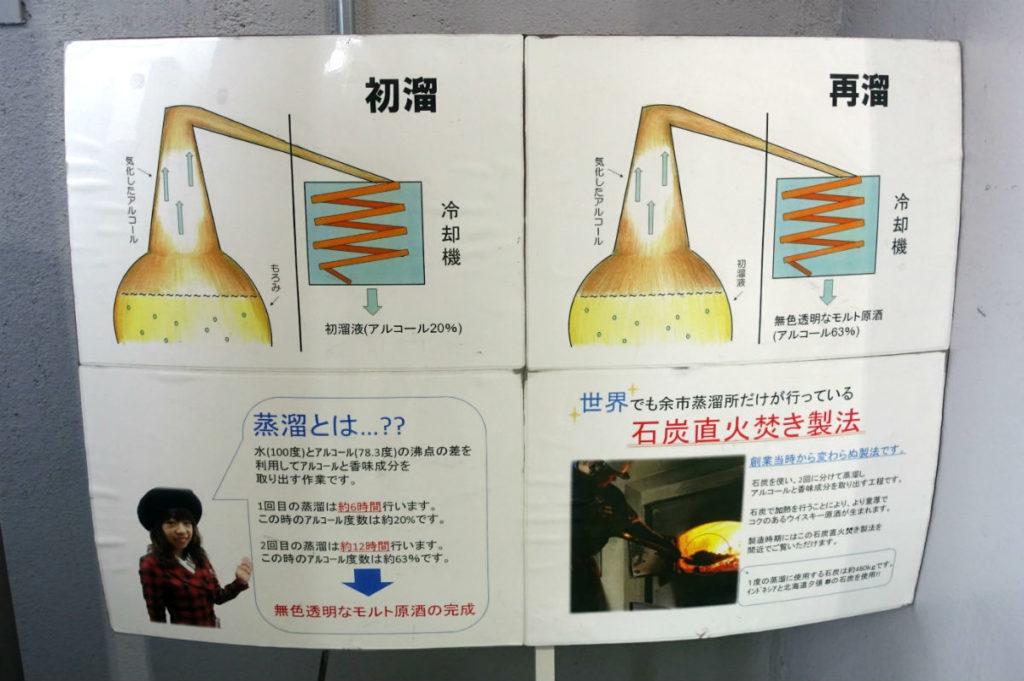 北海道余市 ニッカウヰスキー余市蒸留所 蒸留棟 蒸留の仕組み説明